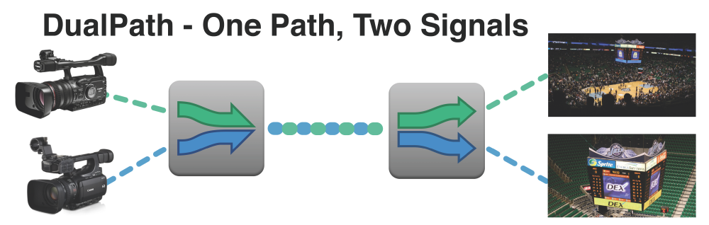 DualPath – Two Feeds For The Price Of One